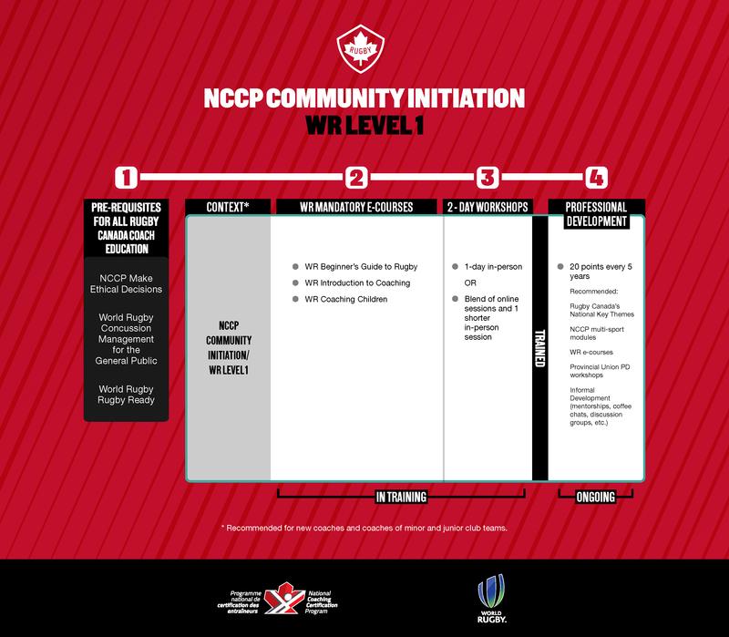 NCCP Community Initiation/WR Level 1