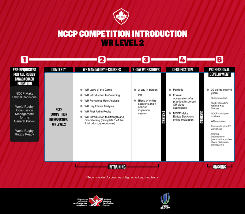 NCCP Competition Introduction/WR Level 2