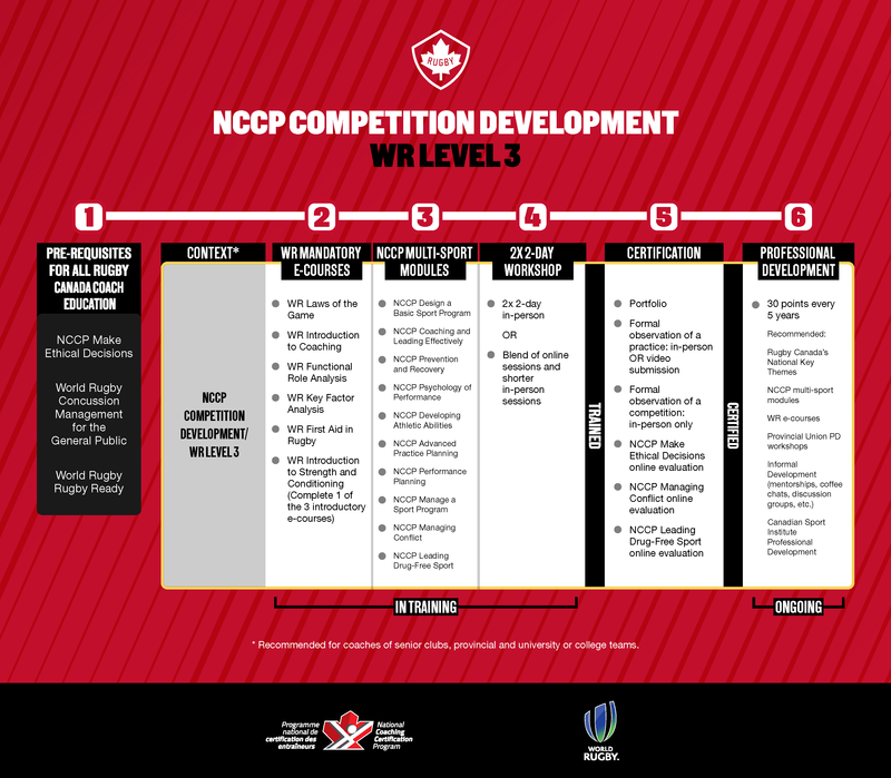 NCCP Competition Development/WR Level 3