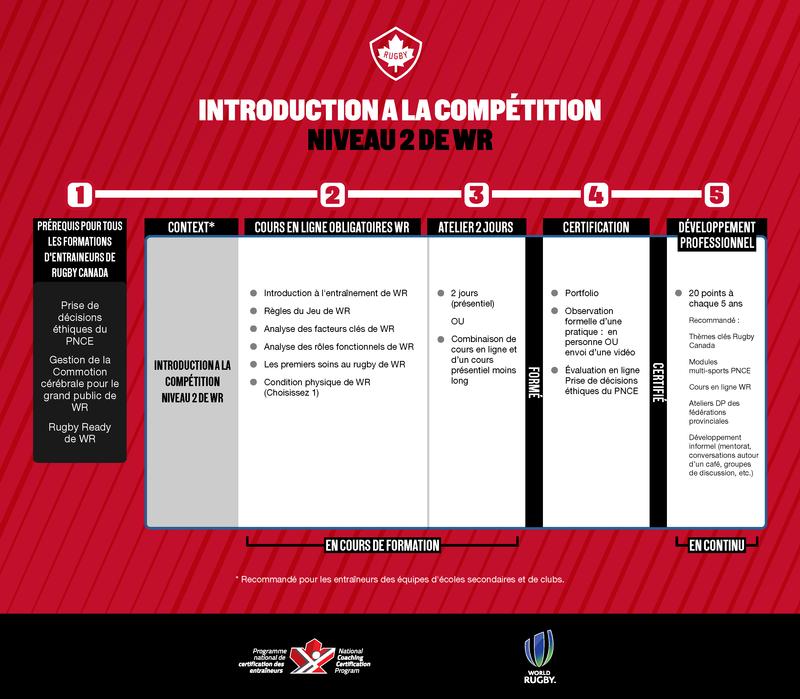 2- Introduction à la compétition/Niveau 2 de WR