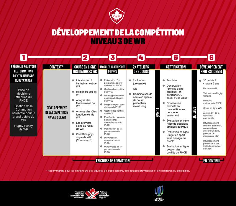 3- Développement de la compétition/Niveau 3 de WR