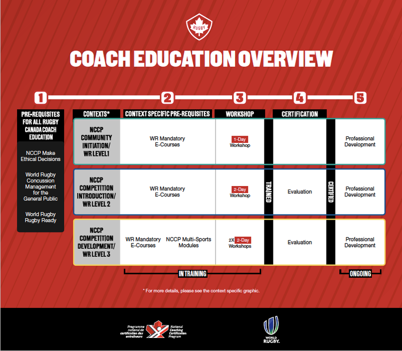 Coach Development Model